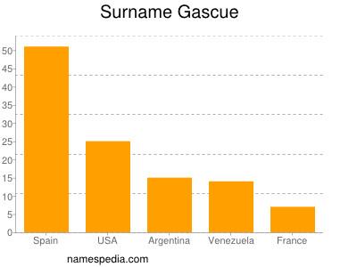 Surname Gascue