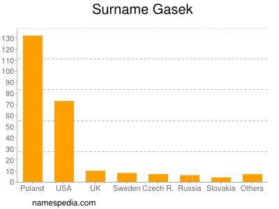 Surname Gasek