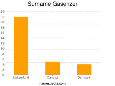 Surname Gasenzer
