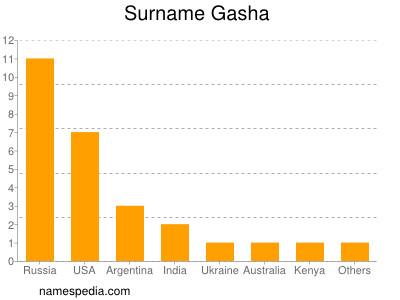 Surname Gasha