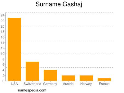 Surname Gashaj