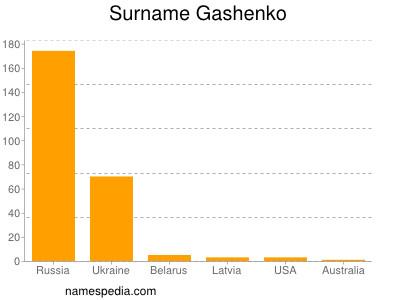 Surname Gashenko