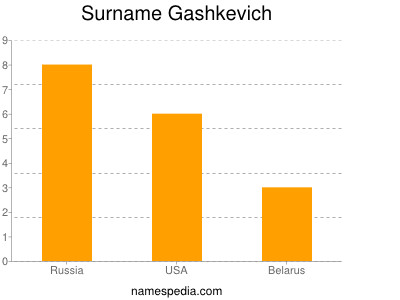 Surname Gashkevich