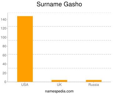 Surname Gasho