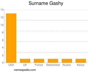 Surname Gashy