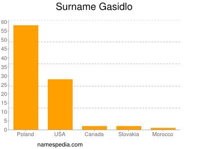 Surname Gasidlo