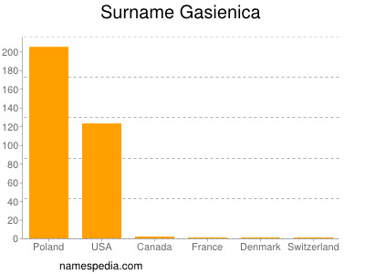 Surname Gasienica