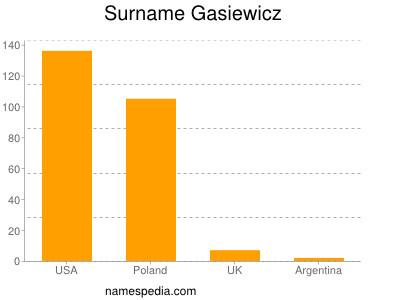 Surname Gasiewicz