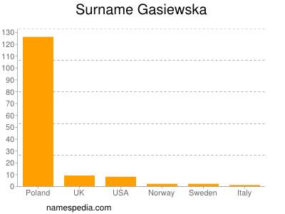 Surname Gasiewska