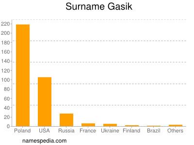 Surname Gasik