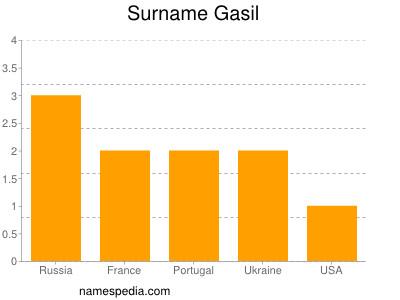 Surname Gasil