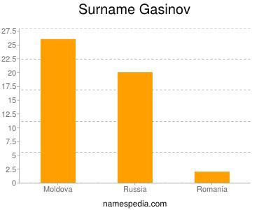 Surname Gasinov
