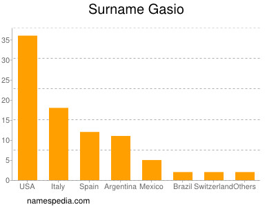 Surname Gasio