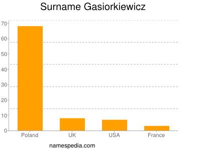 Surname Gasiorkiewicz
