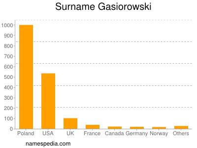 Surname Gasiorowski