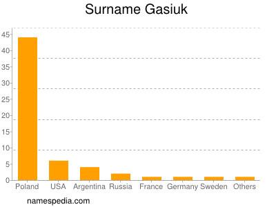Surname Gasiuk