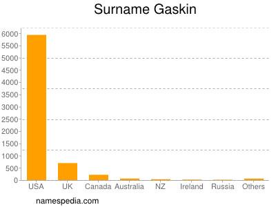 Surname Gaskin