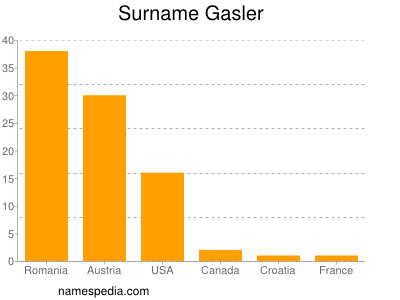 Surname Gasler