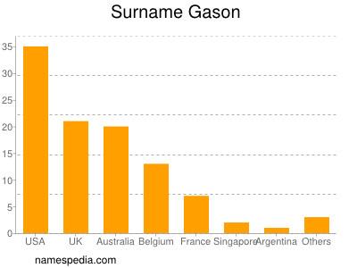 Surname Gason