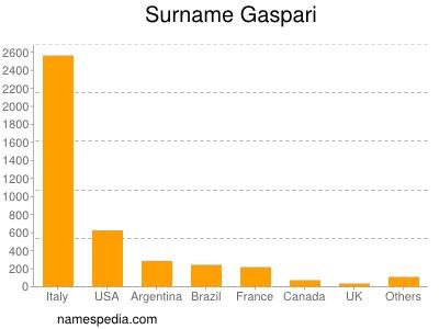 Surname Gaspari