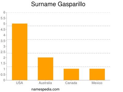 Surname Gasparillo