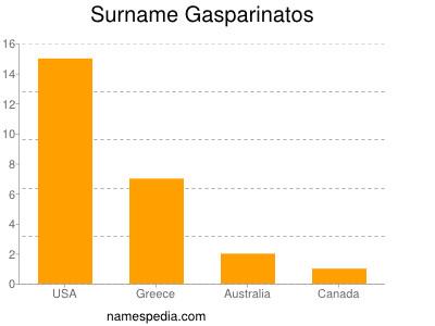 Surname Gasparinatos