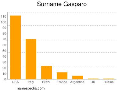 Surname Gasparo