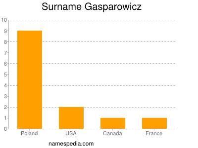 Surname Gasparowicz