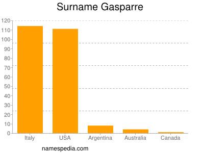 Surname Gasparre