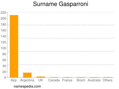 Surname Gasparroni