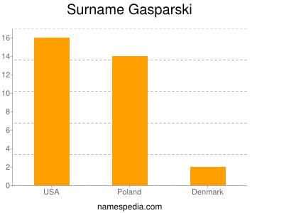 Surname Gasparski