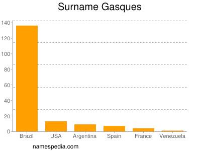 Surname Gasques