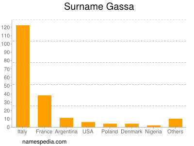 Surname Gassa