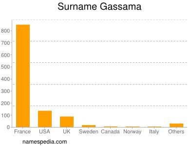 Surname Gassama