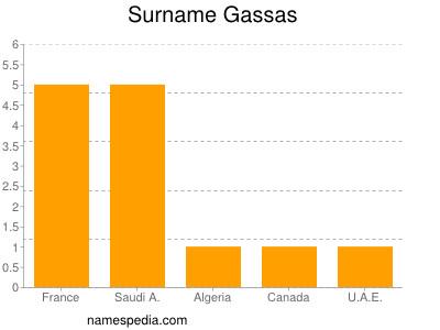 Surname Gassas
