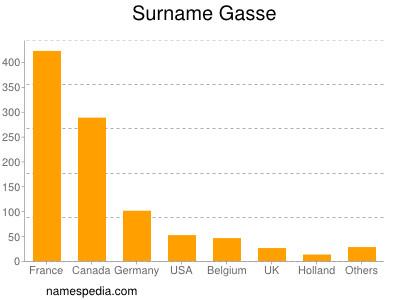 Surname Gasse
