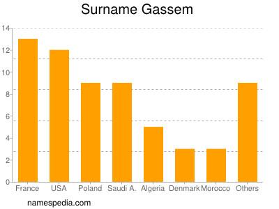 Surname Gassem