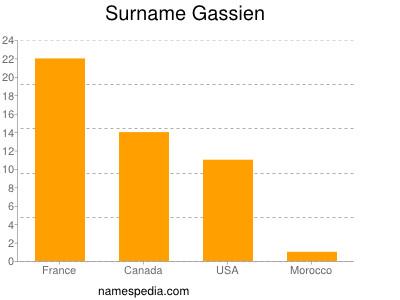 Surname Gassien