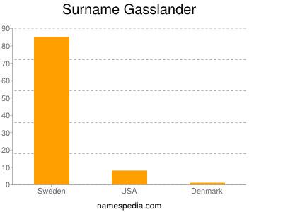 Surname Gasslander