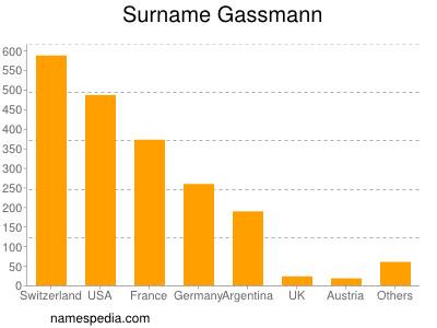 Surname Gassmann