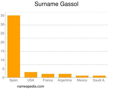 Surname Gassol