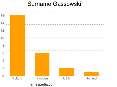 Surname Gassowski