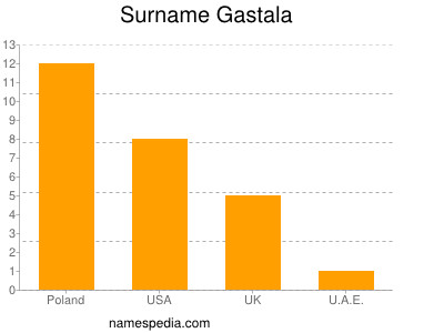 Surname Gastala