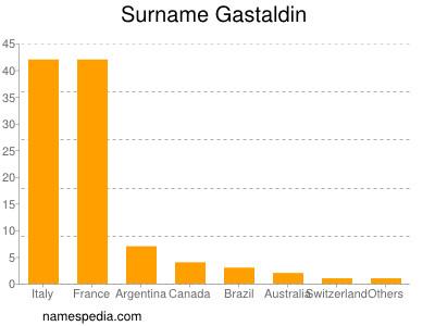 Surname Gastaldin
