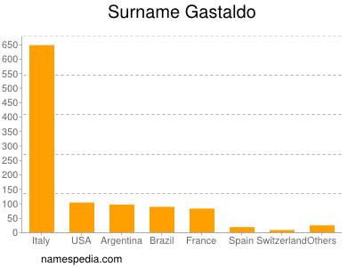 Surname Gastaldo