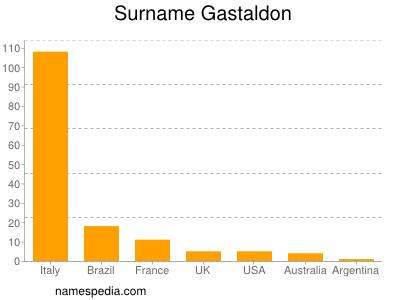 Surname Gastaldon