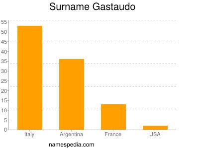 Surname Gastaudo