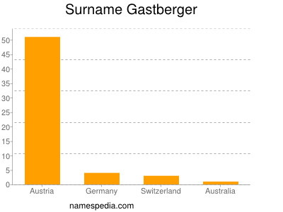 Surname Gastberger