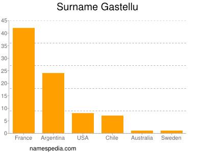 Surname Gastellu