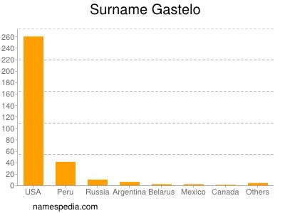 Surname Gastelo